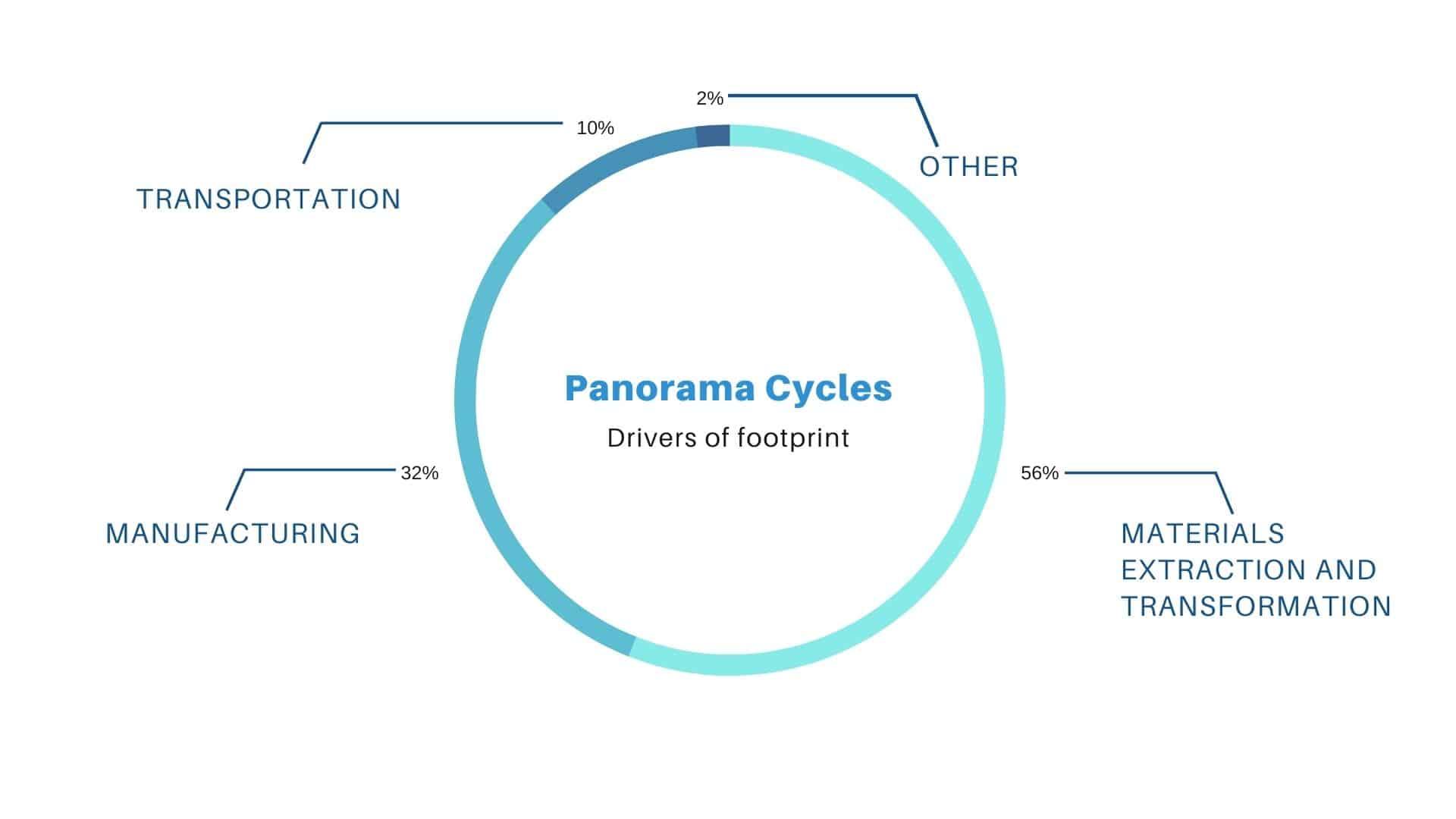 panorama cycles-drivers footprint